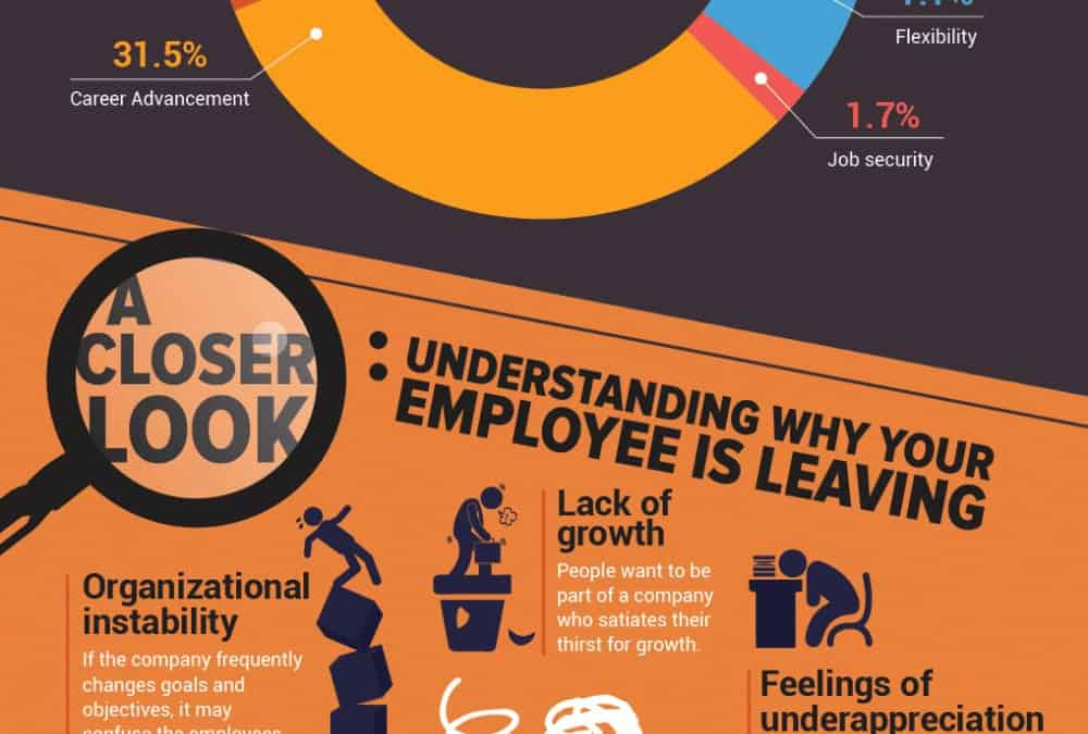 Infographic: Understanding Why Employees Leave