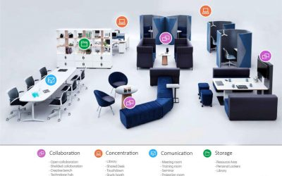 What Does Agile Working Mean for Office Interior Design?